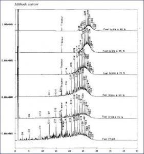 Etude du profil chromatique du fuel domestique ou gazole en fonction du % de combustion