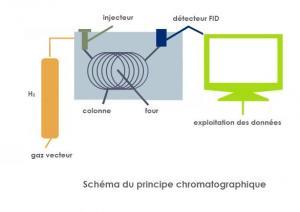 Principe chromatographique