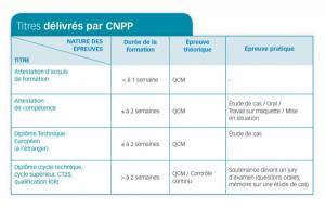 titres delivres par CNPP